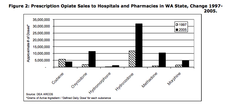 opiate sales hospitals and pharmacies in Washington State - Change 1997 to 2005
