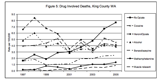 Drug involved deaths