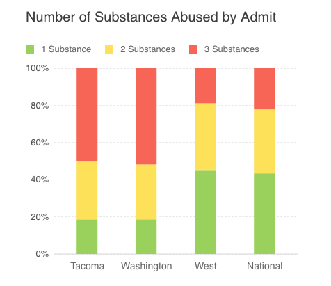 number of substances abused tacoma compared to Wa State and National Average