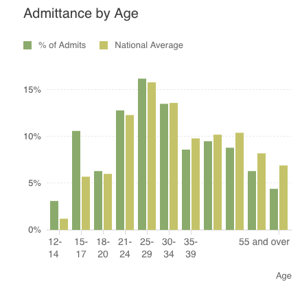 rehab admittance by age compared to national average