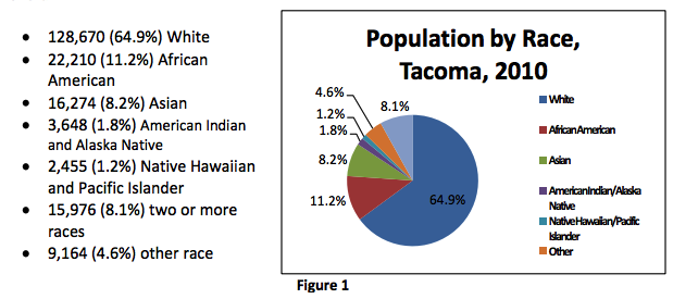 tacoma demographics by race