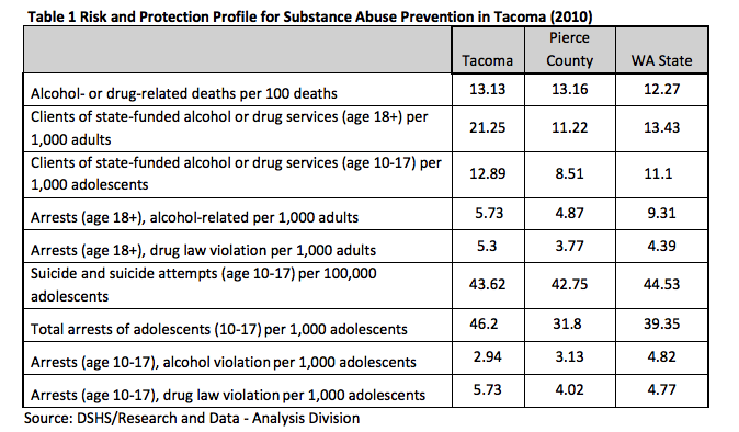 Risk and Protection Profile substance abuse prevention in Tacoma 2010